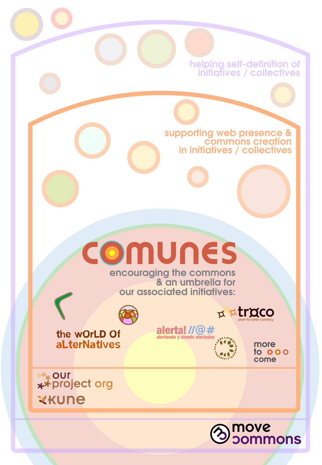Ecosistema de Comunes