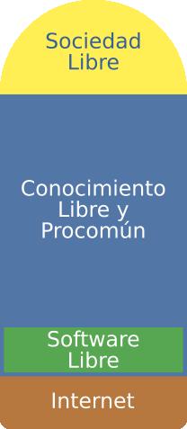 pilaSociedadLibre.png
